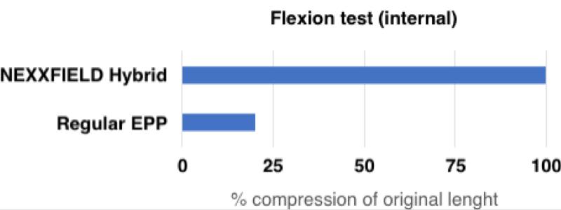 HYBRID FLEX shock pad - Flexion test - Nexxfield